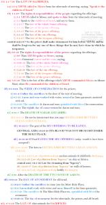 Lev 1:1-17:16 chiasm   hebraicfaithbible.com