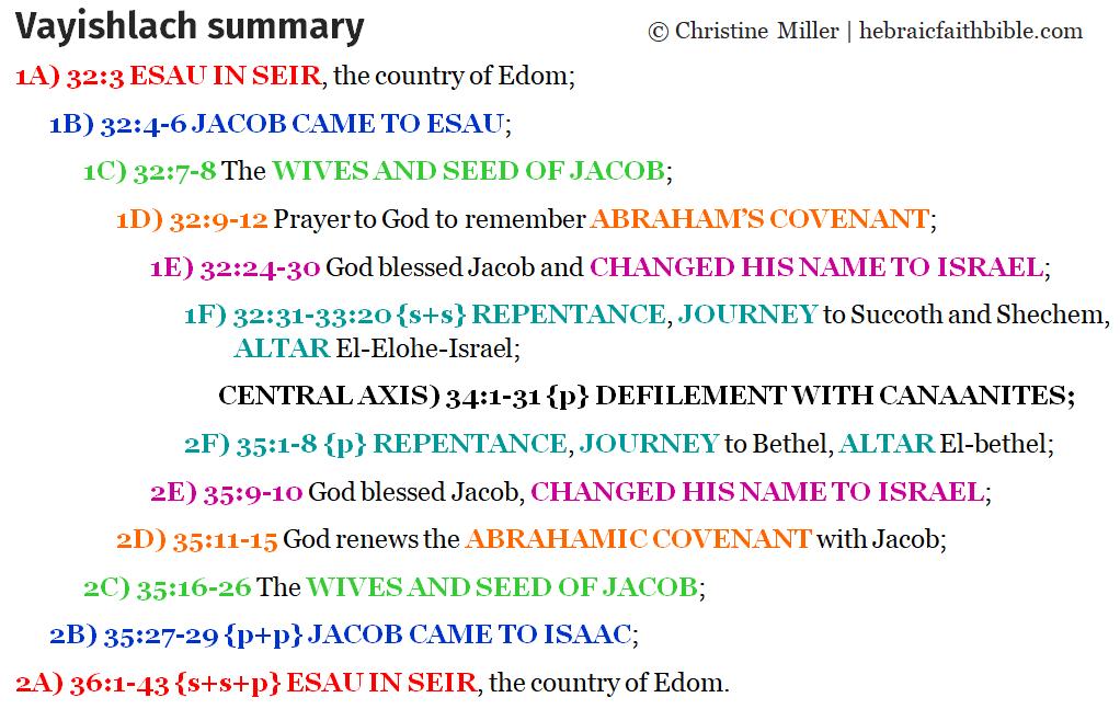 Gen 32:3-36:43 vayishlach chiasm | hebraicfaithbible.com