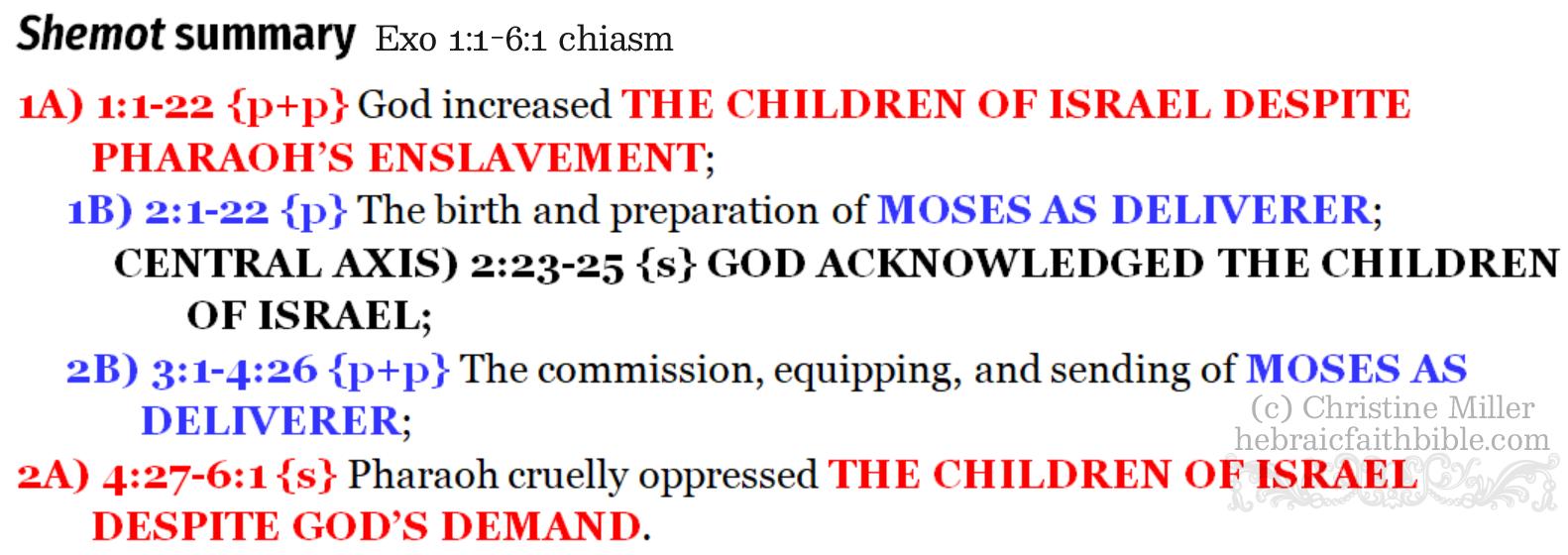 Exo 1:1-6:1 chiasm, shemot summary | hebraicfaithbible.com