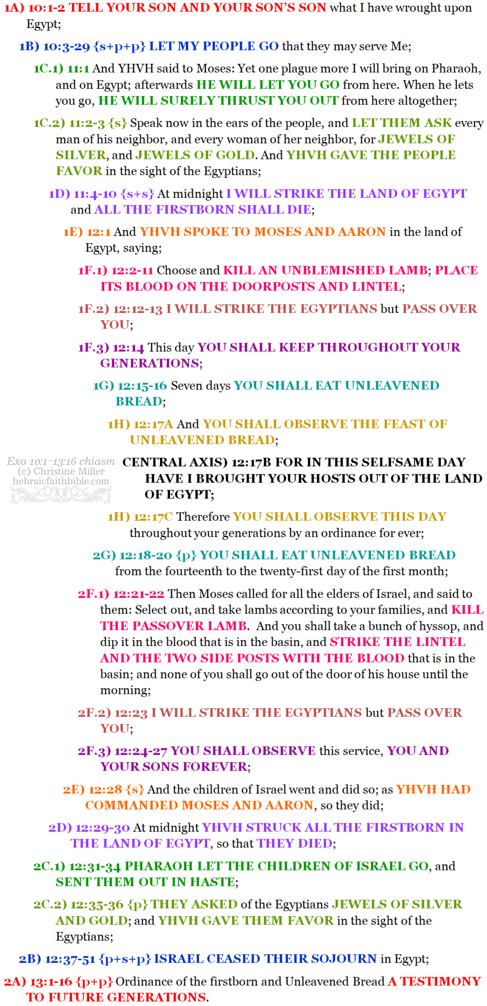 Exo 10:1-13:16 chiasm Bo | hebraicfaithbible.com