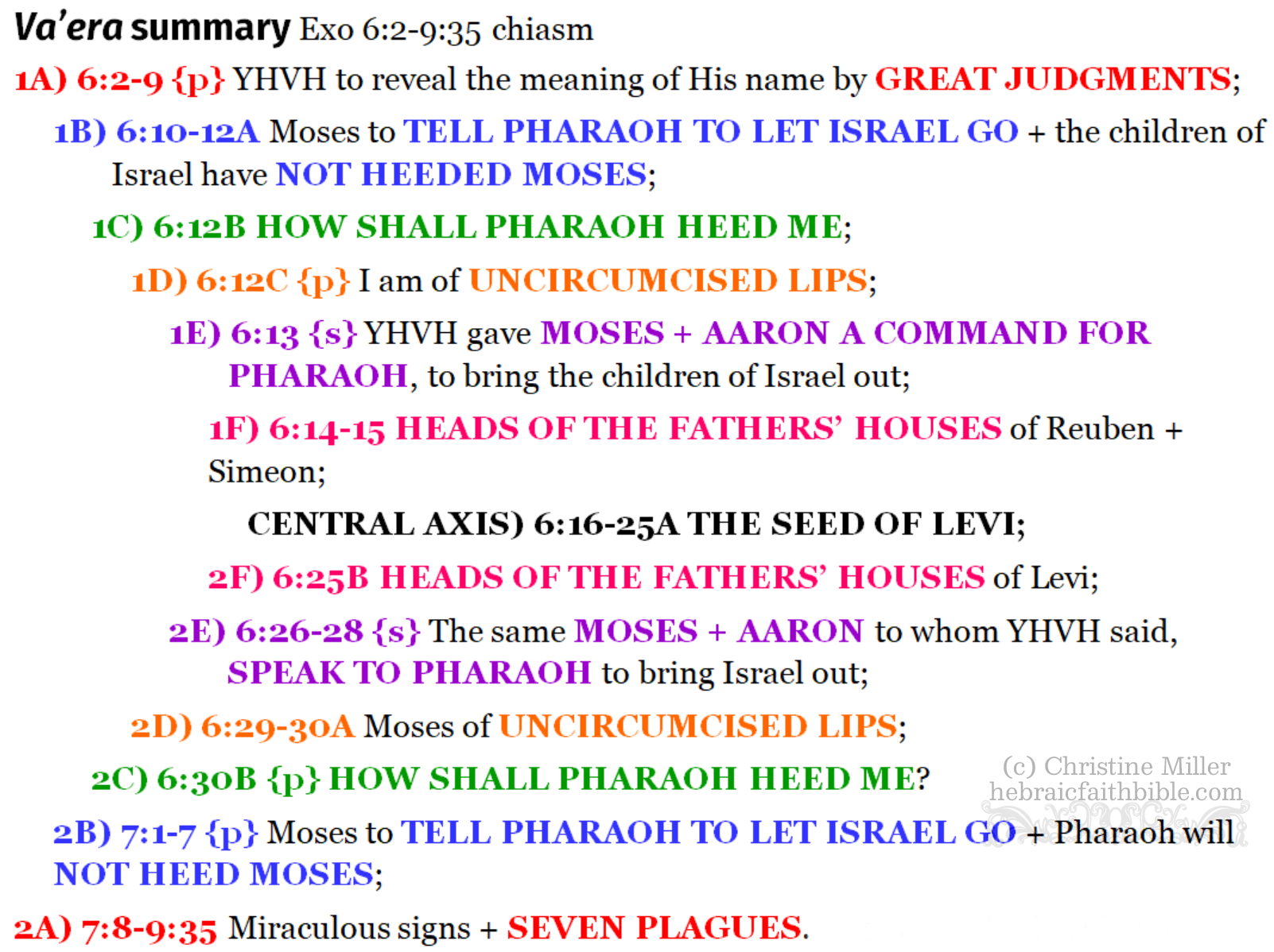 Exo 6:2-9:35 Va'era chiasm summary | hebraicfaithbible.com