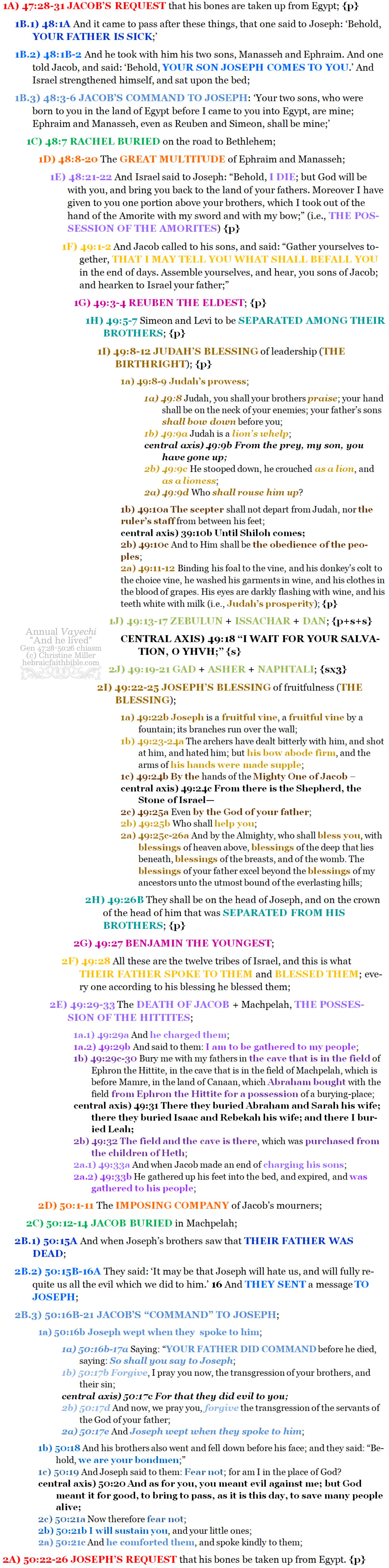 Gen 47:28-50:26 chiasm vayechi | hebraicfaithbible.com