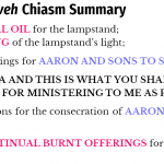 Exo 27:20-30:10 Tetzaveh Chiasm Summery | hebriacfaithbible.com