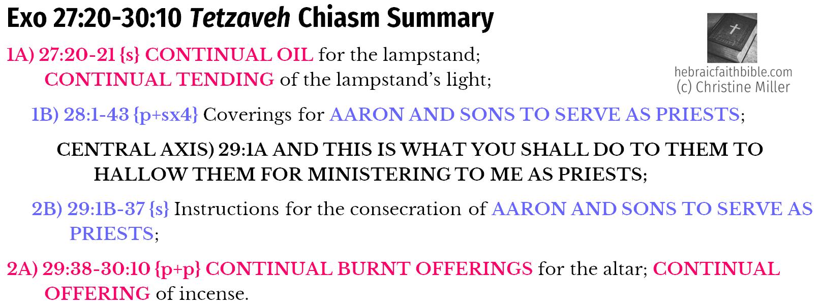 Exo 27:20-30:10 Tetzaveh Chiasm Summery   hebriacfaithbible.com