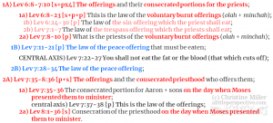 Lev 6:8-8:36 Tzav chiasm   christine's bible study at alittleperspective.com