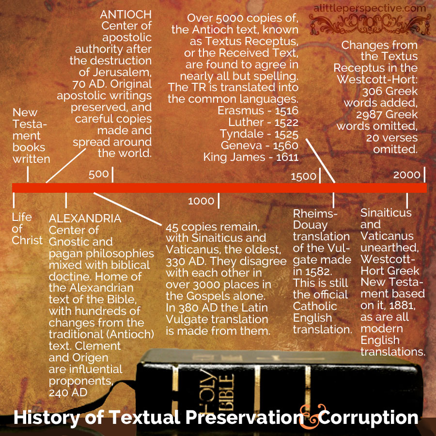 history of the preservation of the biblical text