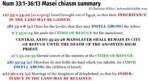 Num 33:1-36:13 Masei chiasm summary | hebraicfaithbible.com