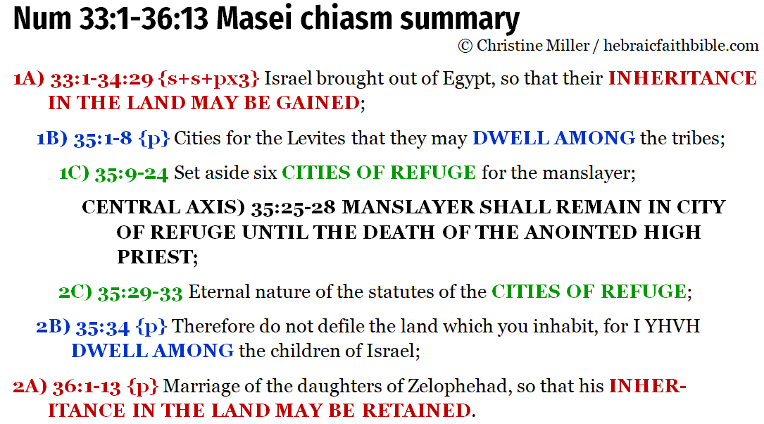 Num 33:1-36:13 Masei chiasm summary   hebraicfaithbible.com