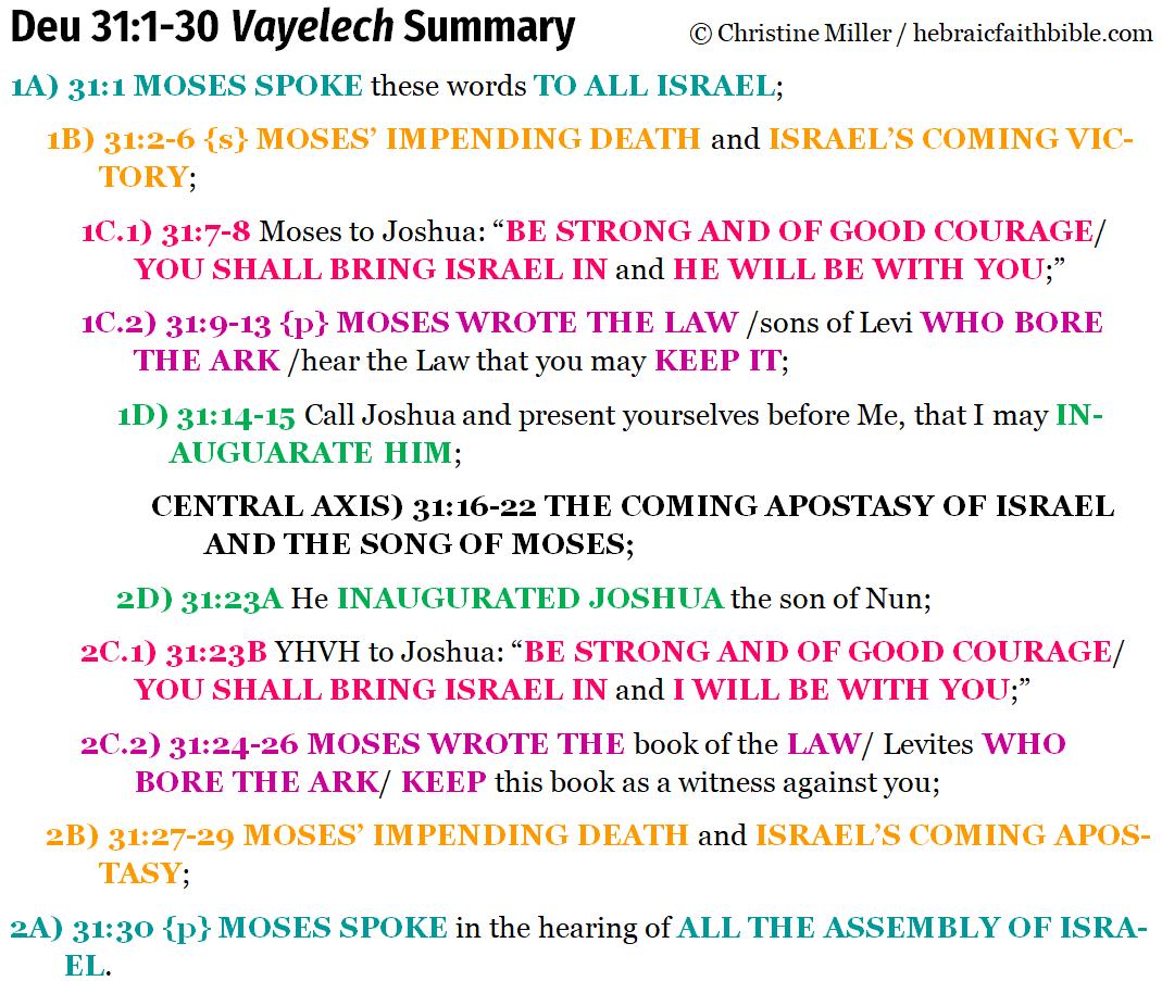 Deu 31:1-30 Vayelech chiasm summary | hebraicfaithbible.com