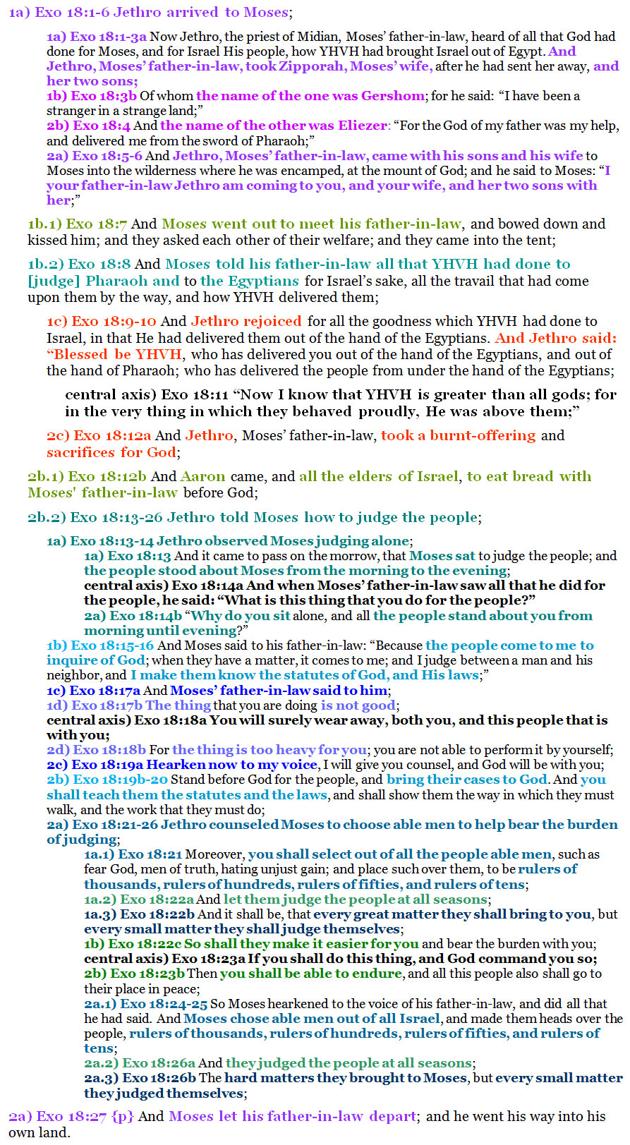 Exo 18:1-27 chiasm | christine's bible study at alittleperspective.com
