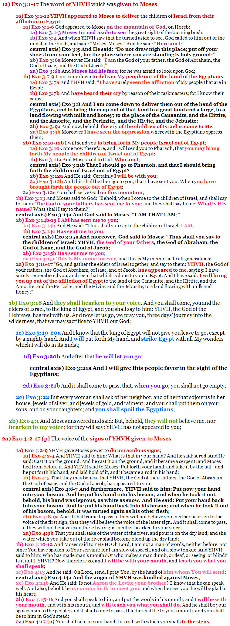 Exo 3:1-4:17 chiasm | christine's bible study at alittleperspective.com