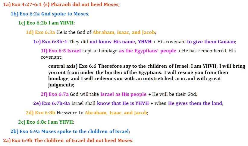 Exo 4:27-6:9 chiasm | christine's bible study at alittleperspective.com