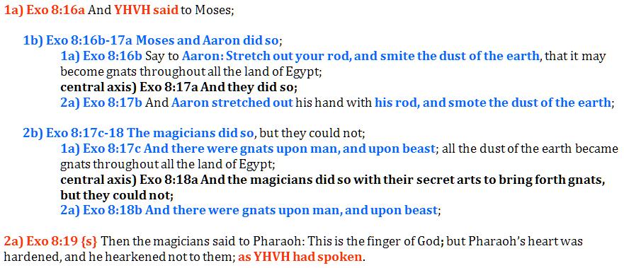 exodus 8:16-19, the plague of gnats