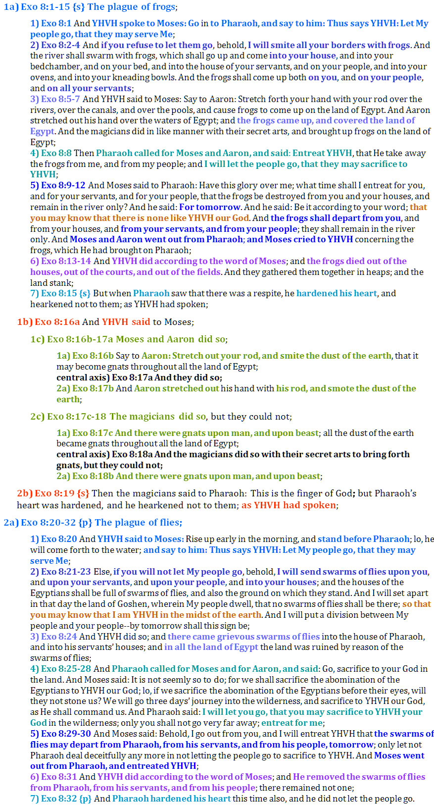 Exo 8:1-32 chiasm | christine's bible study at alittleperspective.com