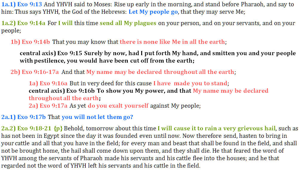 Exo 9:13-21 chiasm   christine's bible study at alittleperspective.com