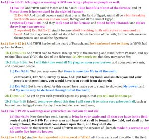 Exo 9:8-21 chiasm | christine's bible study at alittleperspective.com