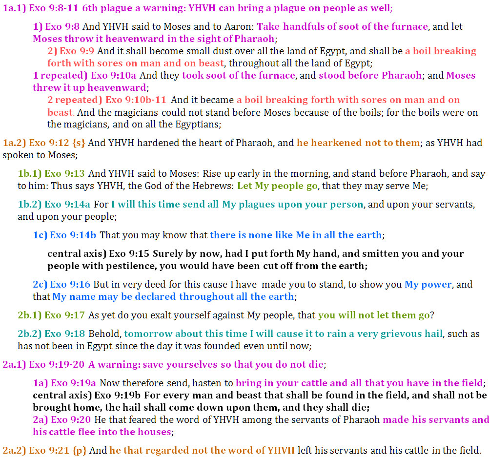 Exo 9:8-21 chiasm   christine's bible study at alittleperspective.com