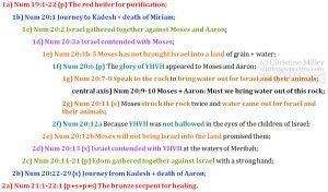 Num 19:1-22:1 chiasm | christine's bible study at alittleperspective.com