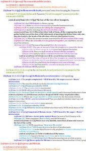 Num 8:1-12:16 chiasm | christine's bible study at alittleperspective.com