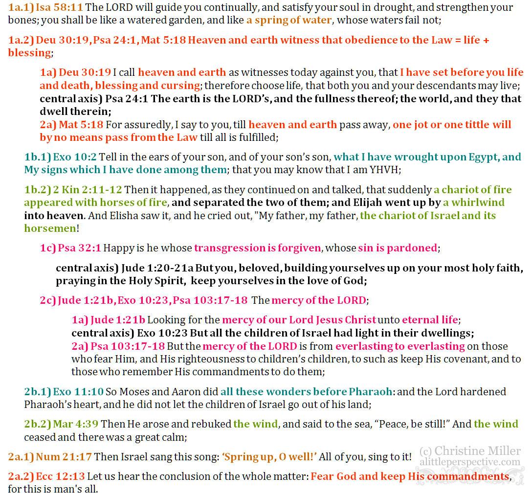 Shabbat prophetic chiasm for 3 Jul 2017   hebraic life at alittleperspective.com