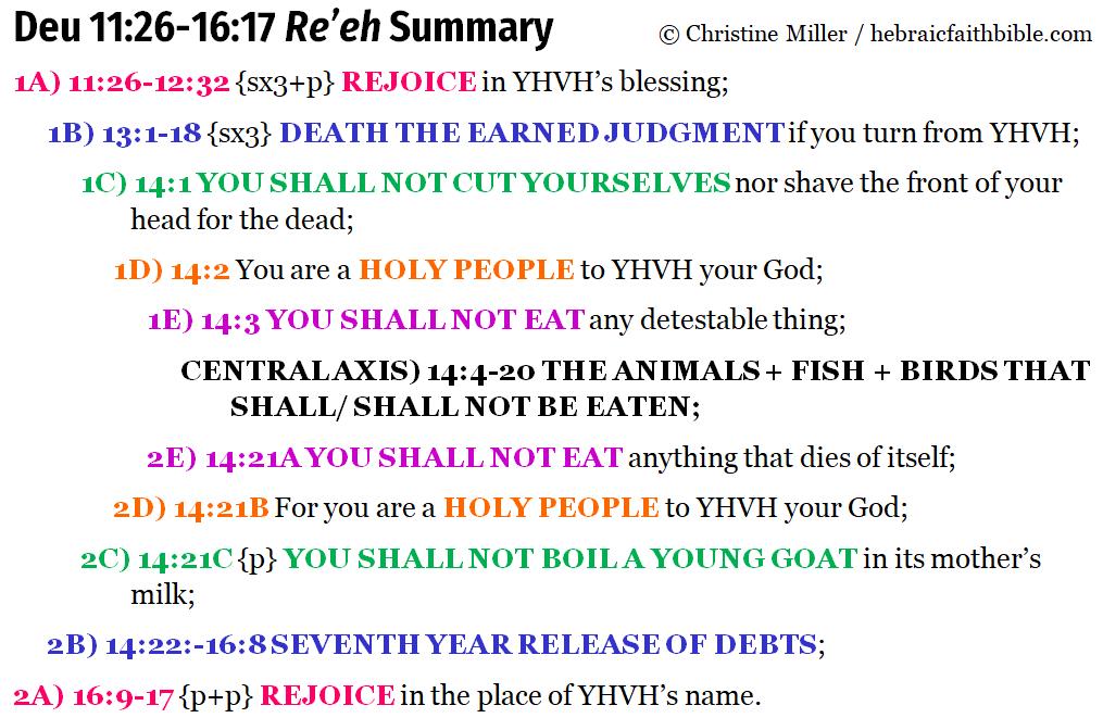 Deu 11:26-16:17 chiasm summary | hebraicfaithbible.com
