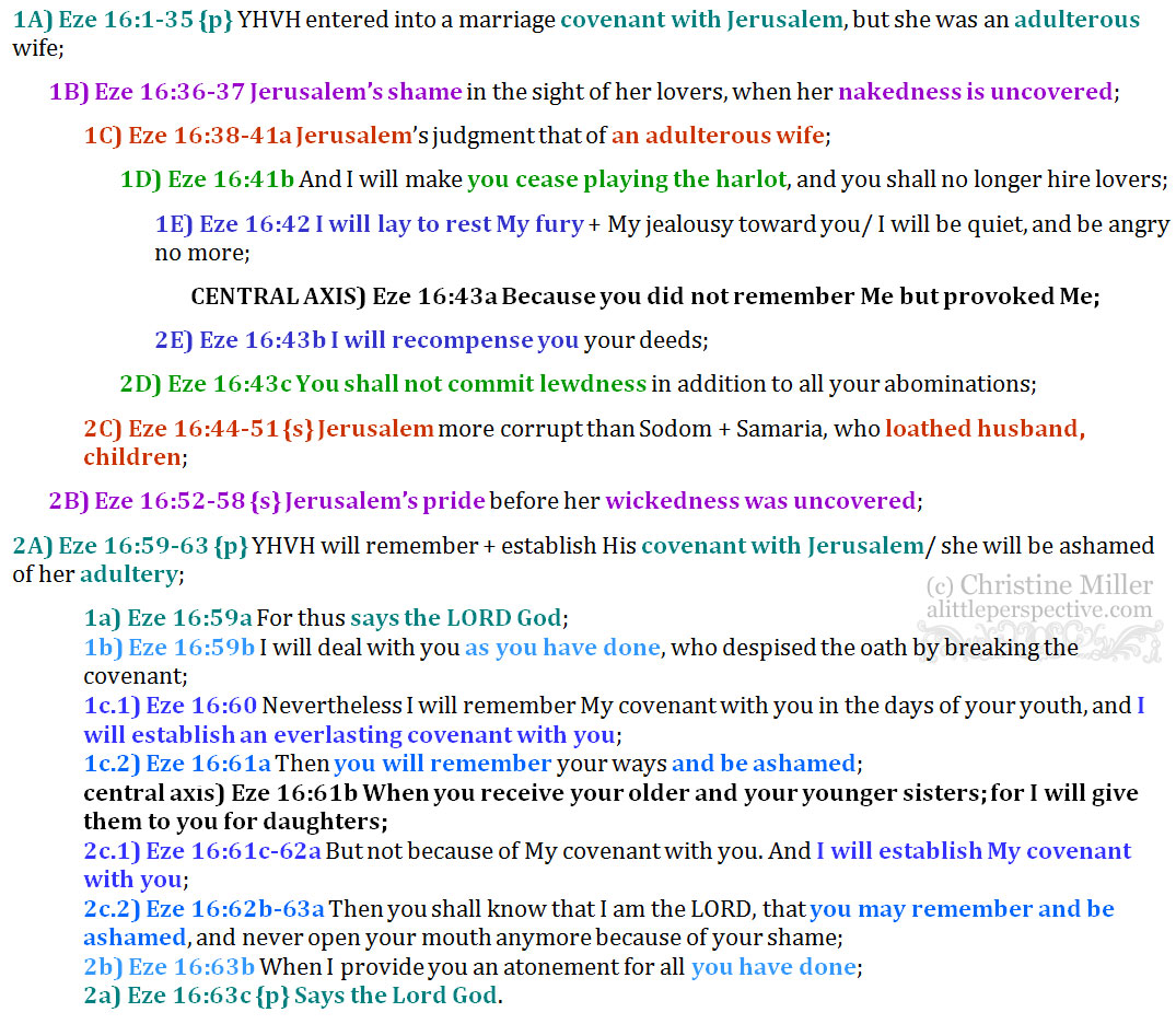 Eze 16:1-63 chiasm | christine's bible study at alittleperspective.com
