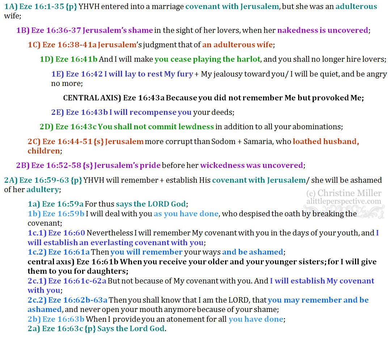 Eze 16:1-63 chiasm | christine's bible study at alittleperspective.com