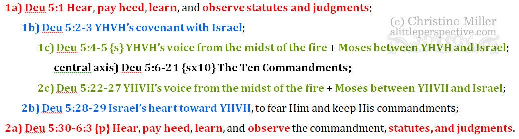 Deu 5:1-6:3 chiasm   christine's bible study at alittleperspective.com