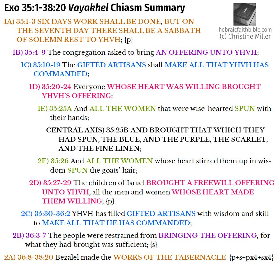Exo 35:1-38:20, Vayakhel chiasm summary | hebraicfaithbible.com