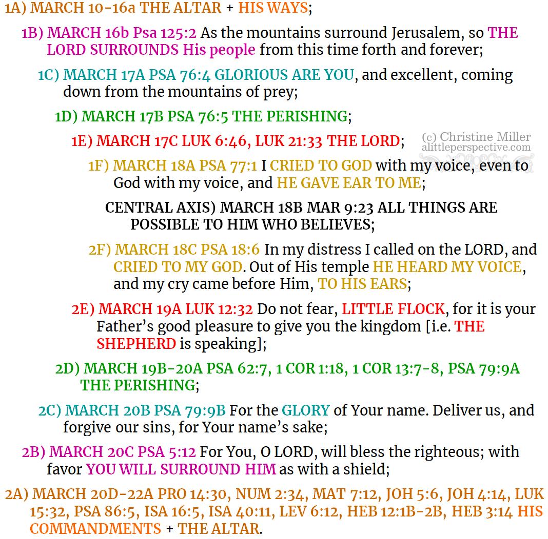Mar 10-23 shabbat prophetic chiasm | alittleperspective.com