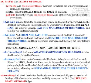 Gen 9:18-29 chiasm | hebraicfaithbible.com