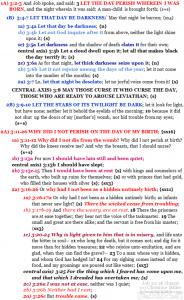 Job 3:2-26 chiasm   hebraicfaithbible.com