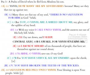 Psa 3:1-8 chiasm | hebraicfaithbible.com