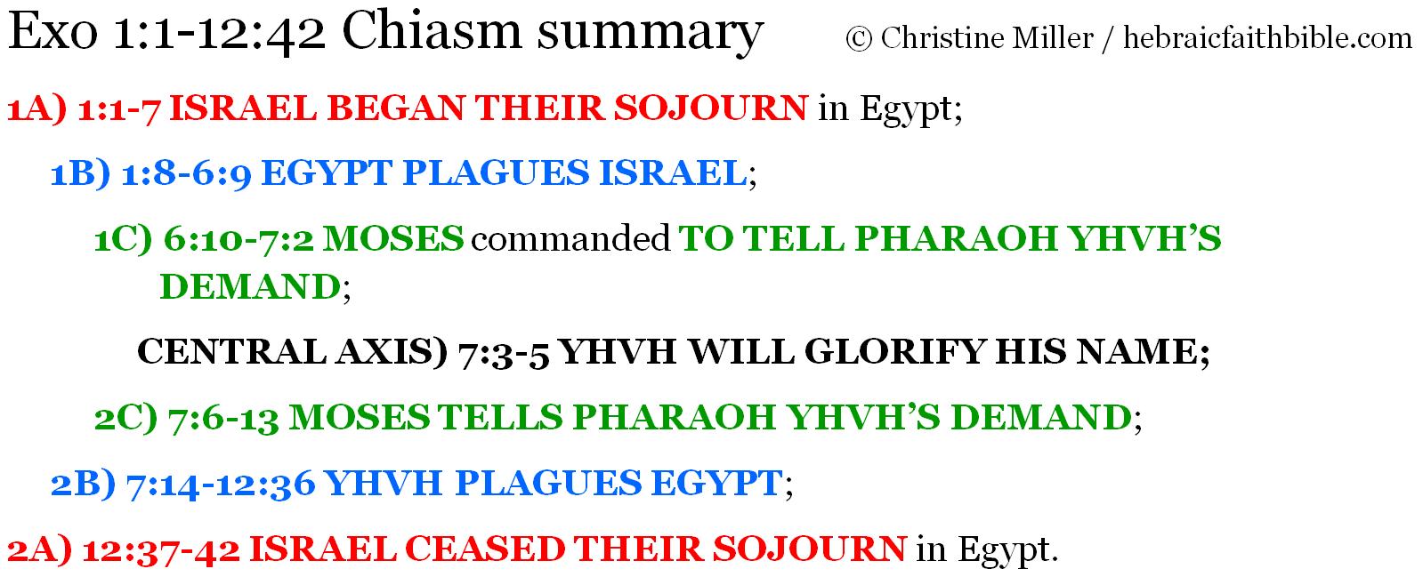 Exo 1:1-12:42 Chiasm summary | hebraicfaithbible.com