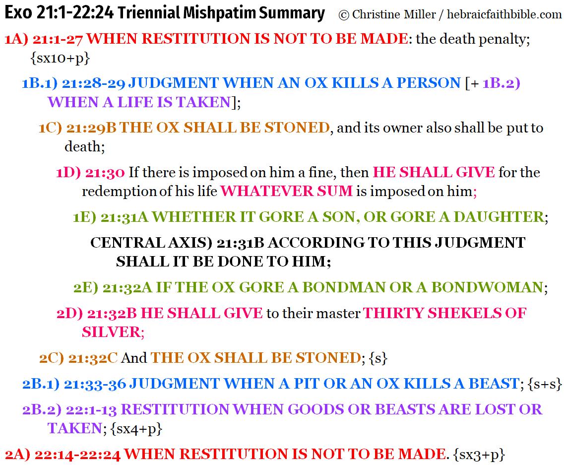 Exo 21:1-22:24 Chiasm summary | hebraicfaithbible.com