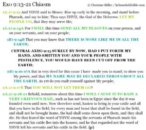 Exo 9:13-21 Chiasm | hebraicfaithbible.com
