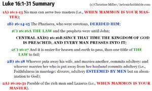 Luk 16:1-31 Chiasm summary   hebraicfaithbible.com