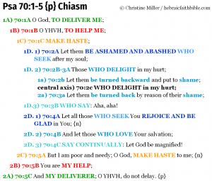 Psa 70:1-5 chiasm   hebraicfaithbible.com