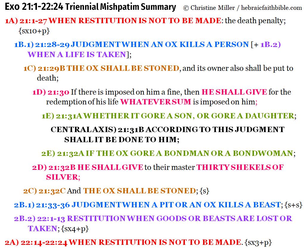 Exo 21:1-22:24 triennial Mishpatim chiasm | hebraicfaithbible.com