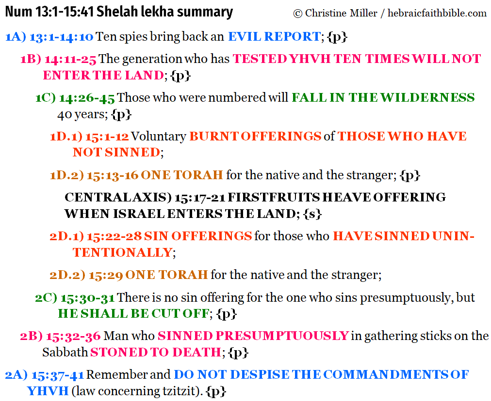 Num 13:1-15:41 shelah lekah summary chiasm | hebraicfaithbible.com