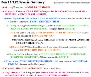 Deu 1:1-3:22 Devarim chiasm summary | hebraicfaithbible.com