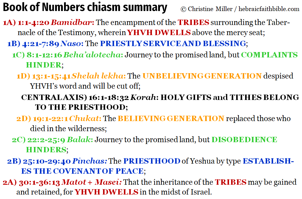 Book of Numbers chiastic structure | hebraicfaithbible.com