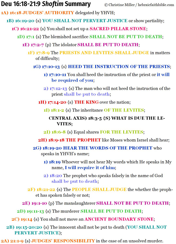 Deu 16:18-21:9 shoftim chiasm summary | hebraicfaithbible.com