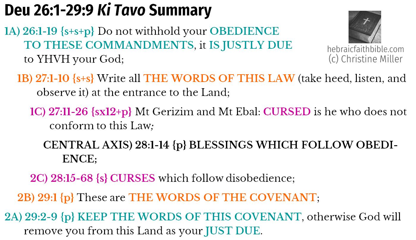 Deu 26:1-29:9, Ki Tavo Chiasm Summary | hebraicfaithbible.com