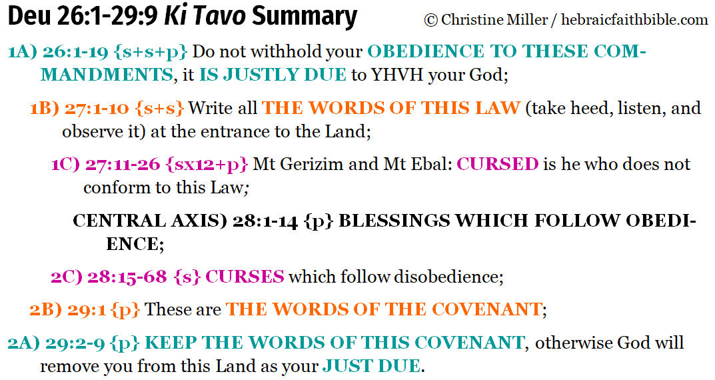 Deu 26:1-29:9 Ki Tavo chiasm summary | hebraicfaithbible.com