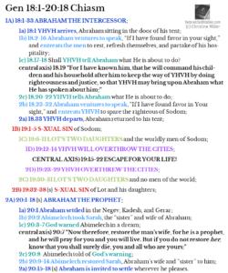 Gen 18:1-20:18 Chiasm | hebraicfaithbible.com