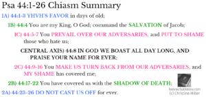 Psa 44:1-26 Chiasm summary | hebraicfaithbible.com