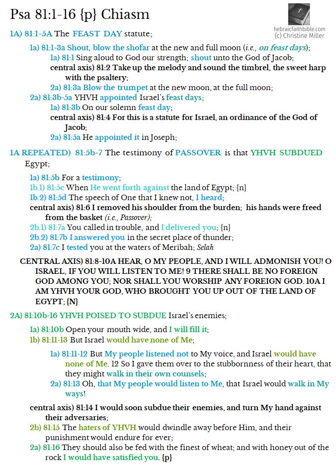 Psa 81:1-16 chiasm | hebraicfaithbible.com