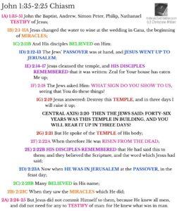 Joh 1:35-2:25 Chiasm   hebraicfaithbible.com