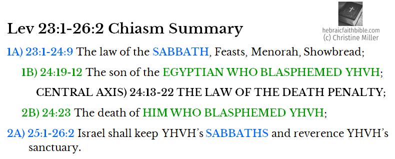 Lev 23:1-26:2 Chiasm Summary | hebraicfaithbible.com